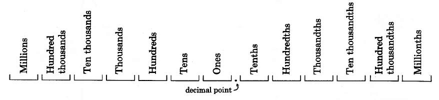 Importante – o ponto como separador decimal